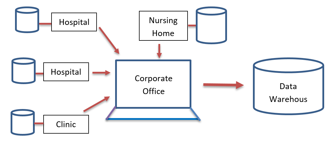 An Enterprise Data Warehouse - The range of database application & Database System Application.