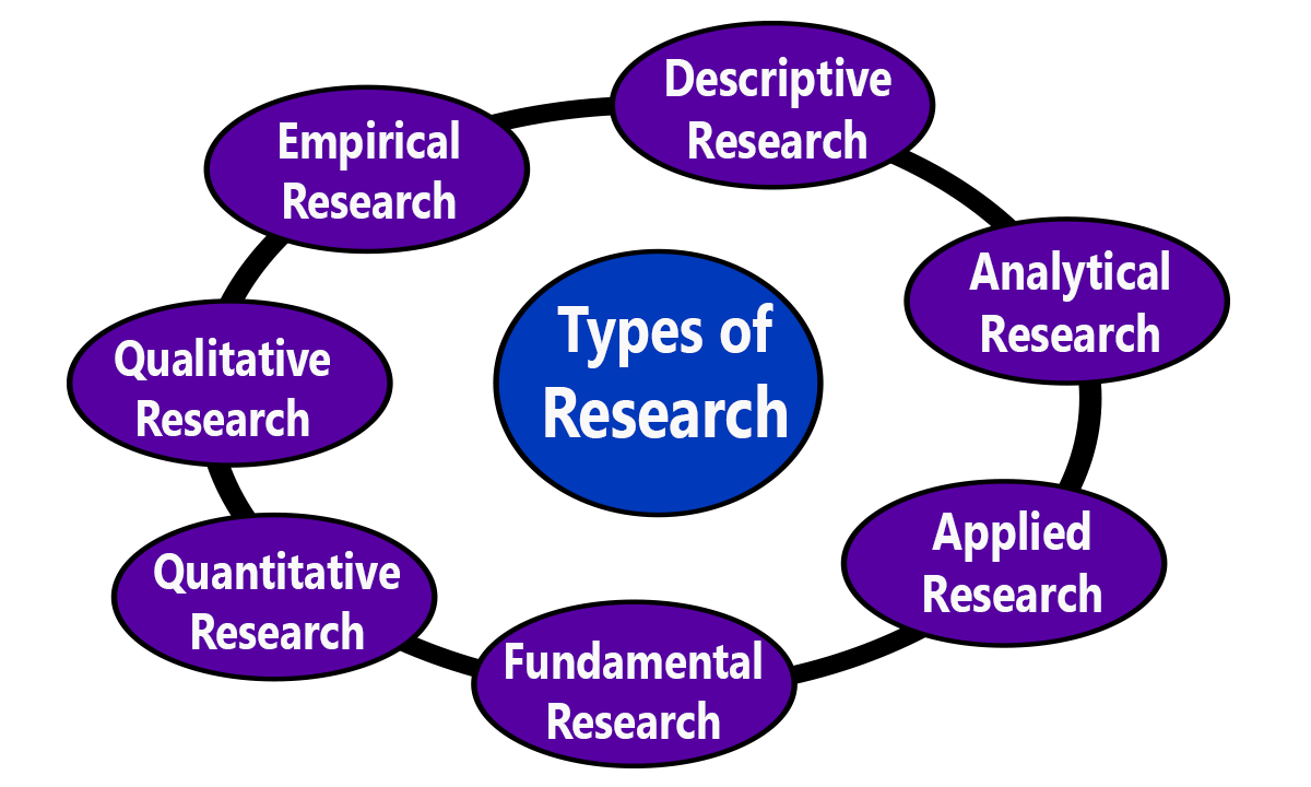 Research | Objectives of Research | Types of Research | Characteristics of Research