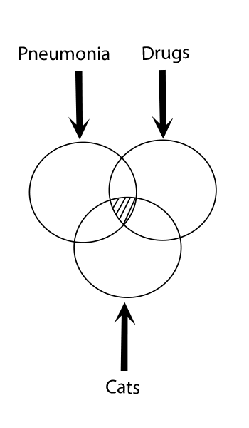 A sample of Logical Product AND or × - Search Logic | Types of Search Logic
