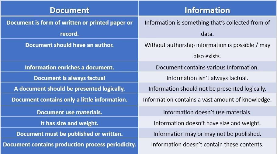 Document | Characteristics of Document | Difference between Document and Information