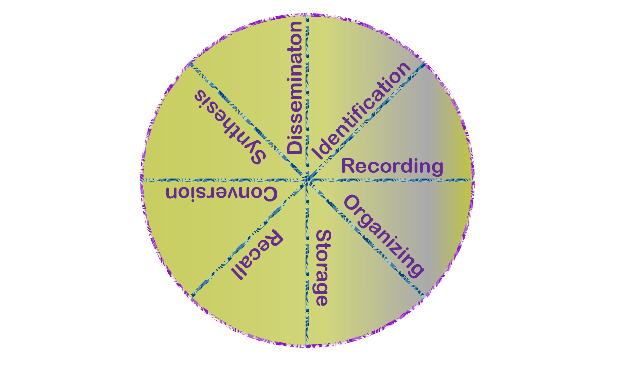 Documentation | Documentation is a complete Cycle System