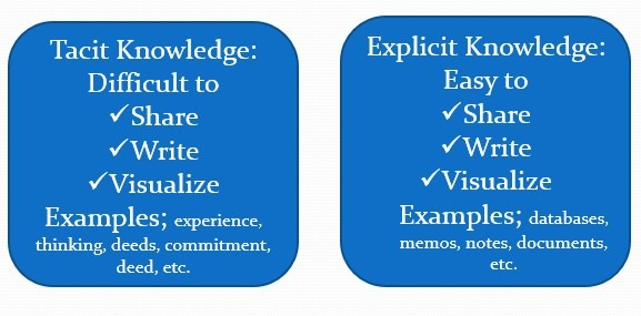Types of Knowledge - Knowledge Management To Achieving Quality Education