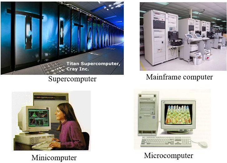 A Sample of Types of Computers - Parts of Computer System | Computer Hardware & Software | Types of Computers & Micro computers