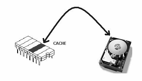 Figure: Cache Memory