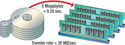 Data Transfer Rate - Computer Storage Devices | Types of Computer Storage Devices | Drive & Optimizing Performance