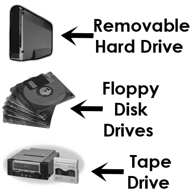 Other Magnetic Storage Devices - Computer Storage Devices | Types of Computer Storage Devices | Drive & Optimizing Performance