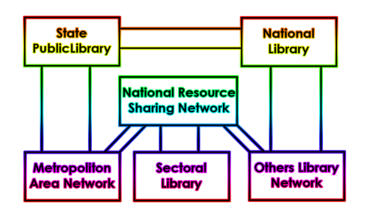 Resource Sharing and Information Networking