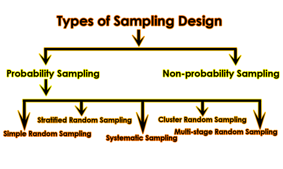 Sampling Design | Types of Sampling Design | Advantages of Probability Sampling | Disadvantages of Probability Sampling
