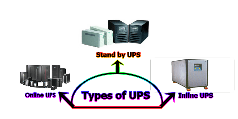 Figure: Types of UPS