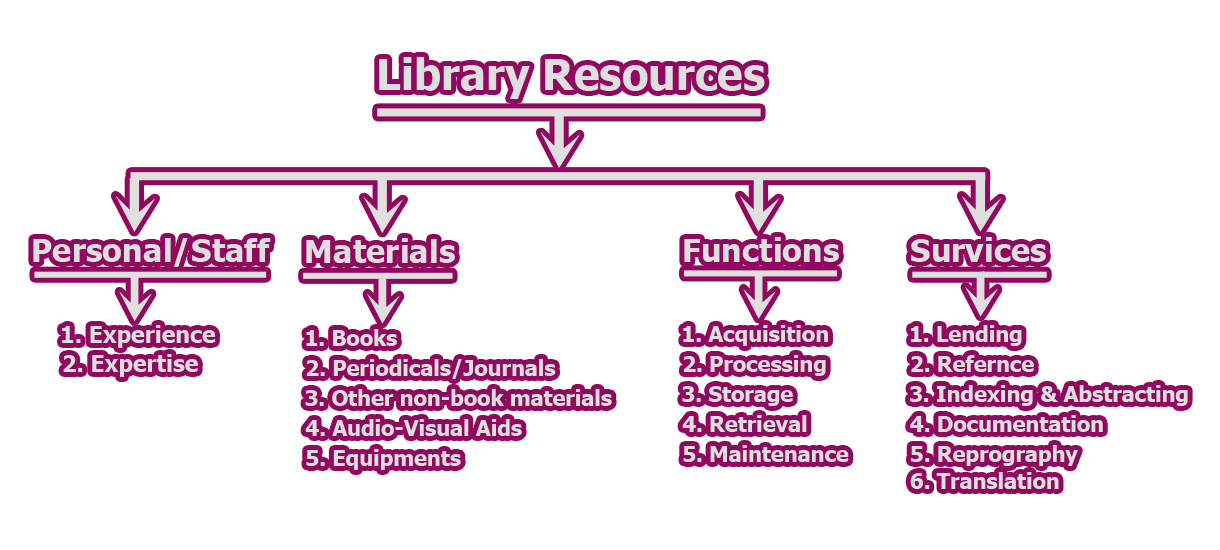 Categories of Library Resources | Factors and Processes for the Development of Library's Information Resources