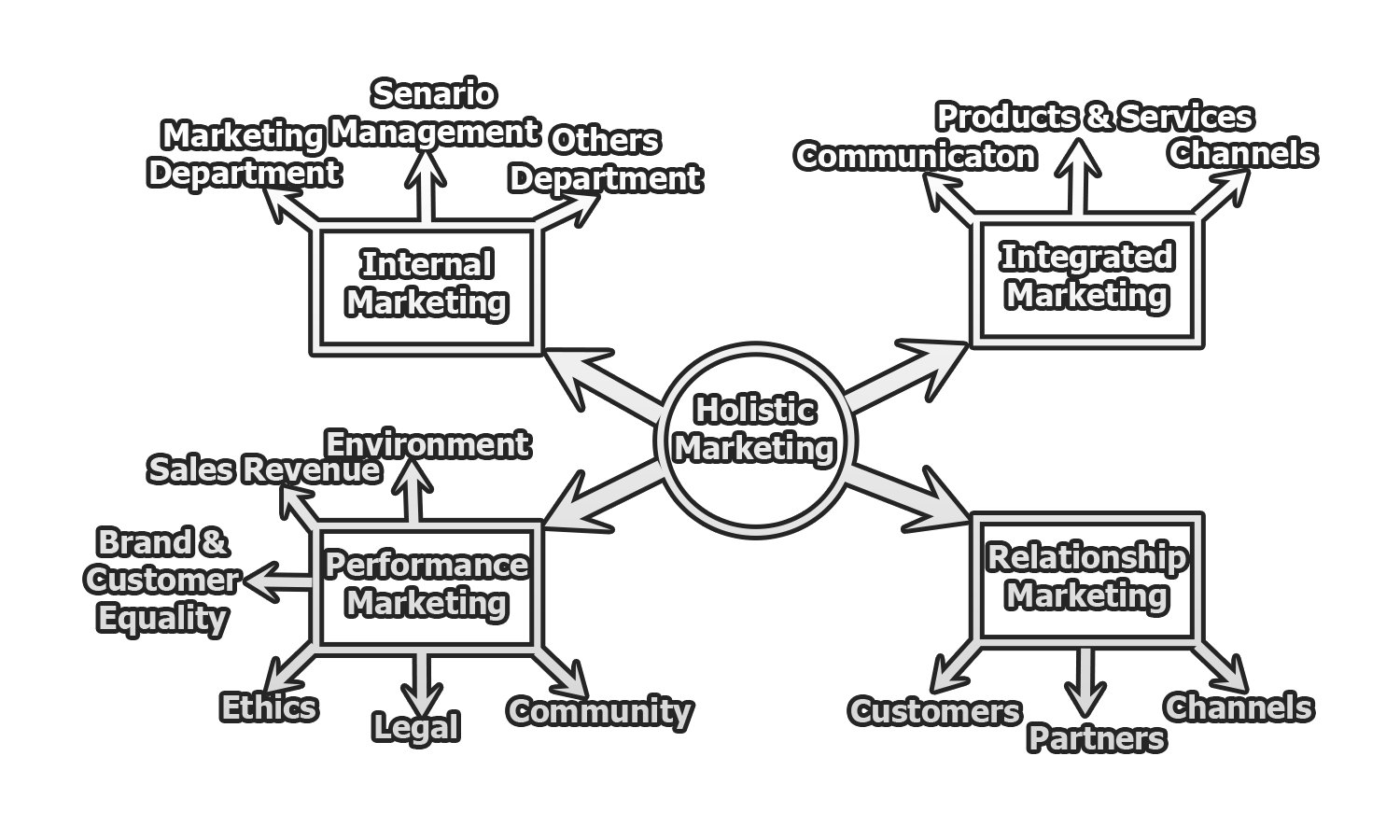 Figure: Holistic Marketing Dimension
