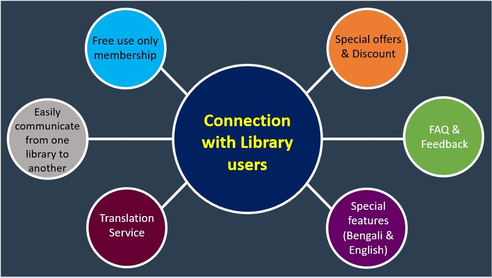 Connection with Library users - A Sample of Business Model: Libsapp