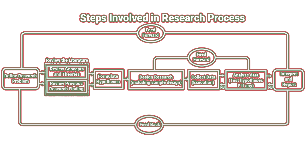 Figure: Steps Involved in Research Process