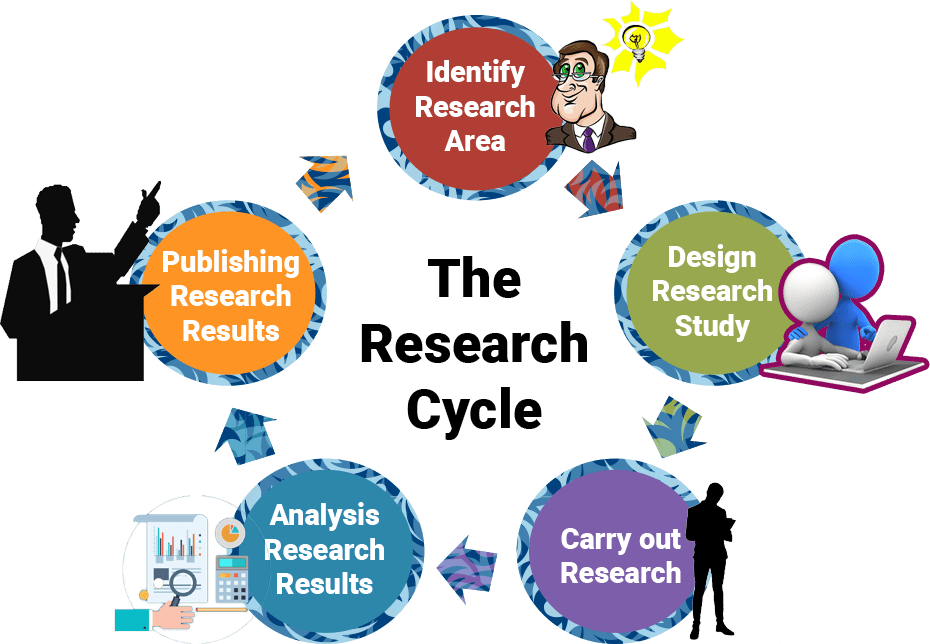 Figure: The Research Cycle