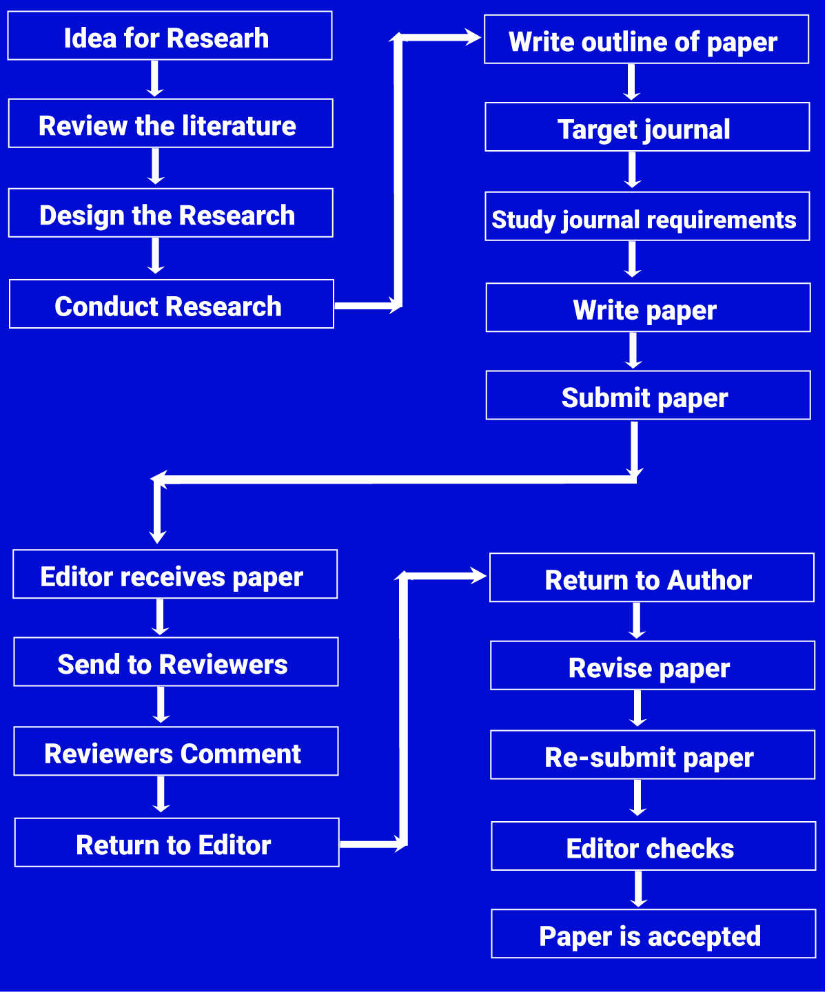 understanding the scholarly publishing process - How to Publish a Research Paper in Reputed Journals?