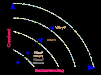 Figure: DIKW Continuum
