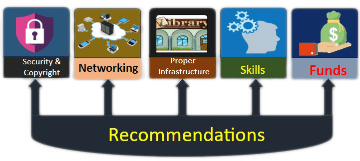 Figure: Recommendations of Role of Library & Information Professionals in Digital era