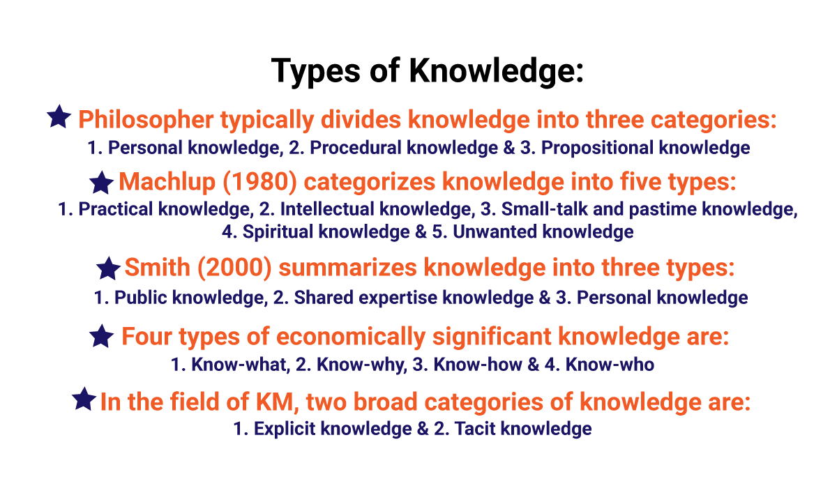 Concept & Types of Knowledge