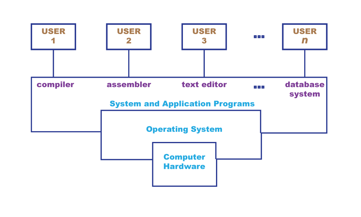 components of computer system - Basic concept of an Operating System | History, Components & Classification of Operating System