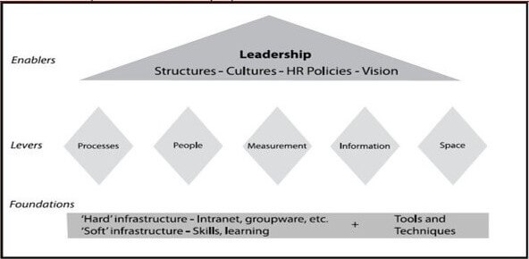 A Framework for Implementing Knowledge Management