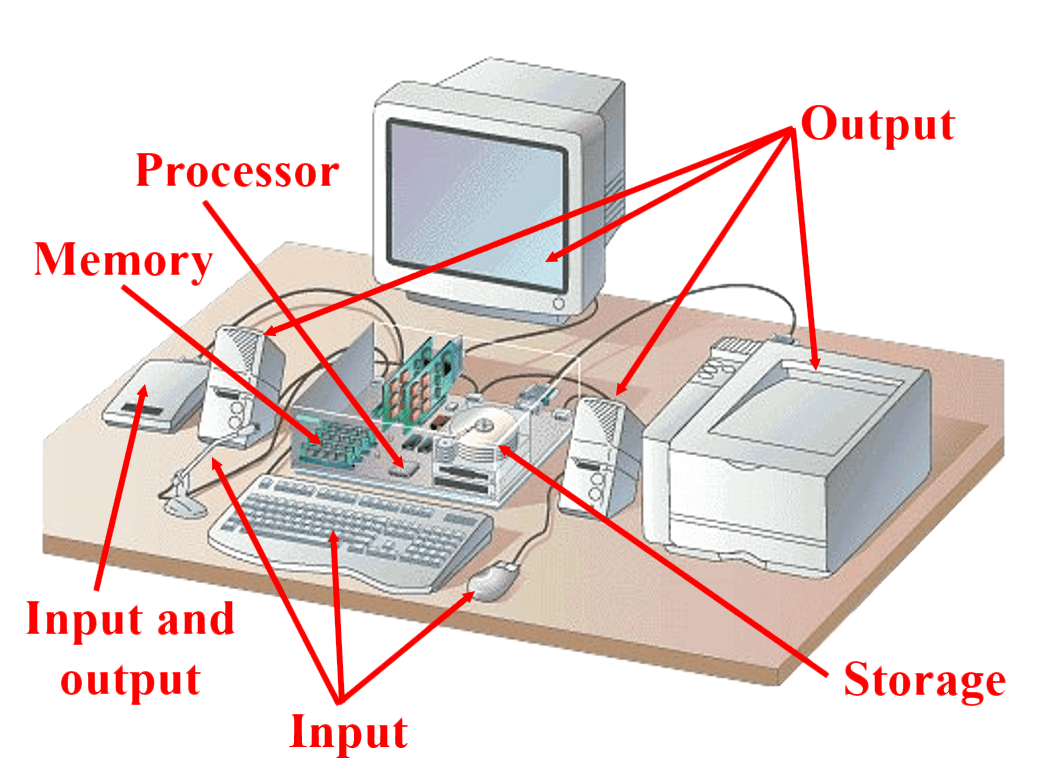 A Sample of Computer Hardware - Parts of Computer System | Computer Hardware & Software | Types of Computers & Micro computers