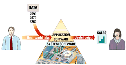 A Sample of Computer Software - Parts of Computer System | Computer Hardware & Software | Types of Computers & Micro computers