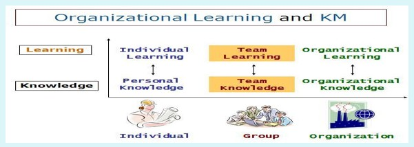 Concept of Organizational Learning
