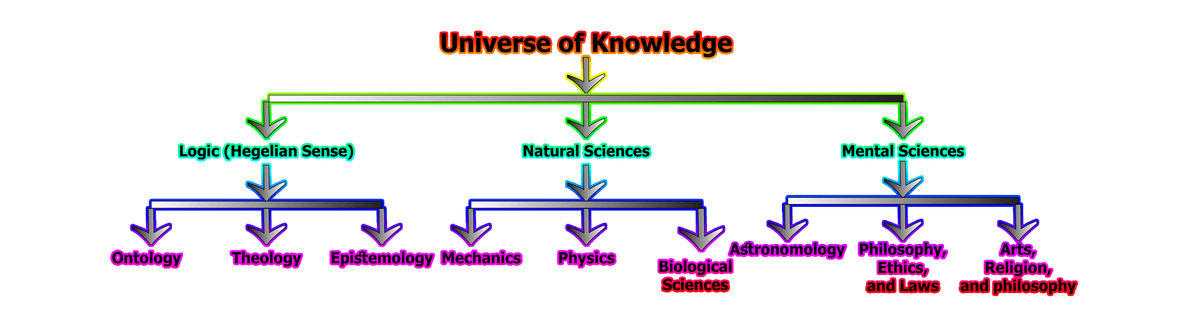 Knowledge Classification - Knowledge classification   different opinions of philosophers about knowledge classification