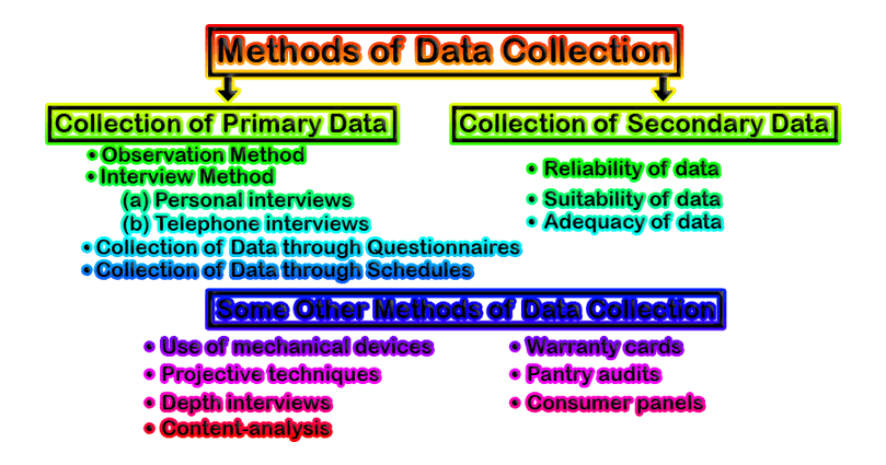 Methods of Data Collection - Methods of Data Collection