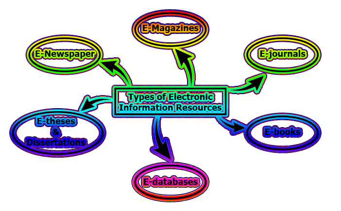 Types of Electronic Information Resources - Types of Electronic Information Resources